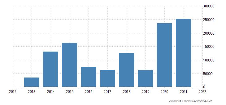 mozambique imports slovenia