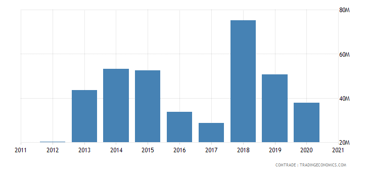 mozambique imports spain