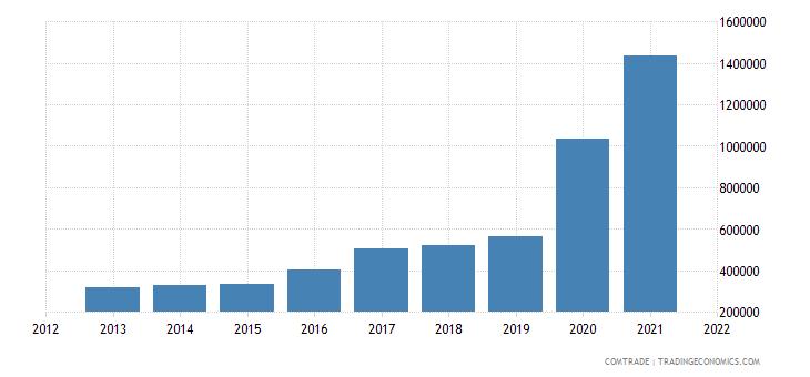 mozambique imports sri lanka