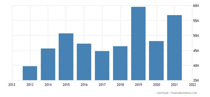 mozambique imports swaziland