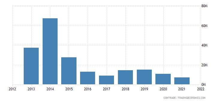 mozambique imports sweden