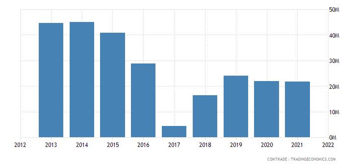 mozambique imports switzerland