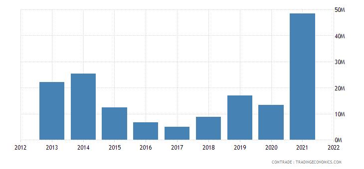 mozambique imports tanzania