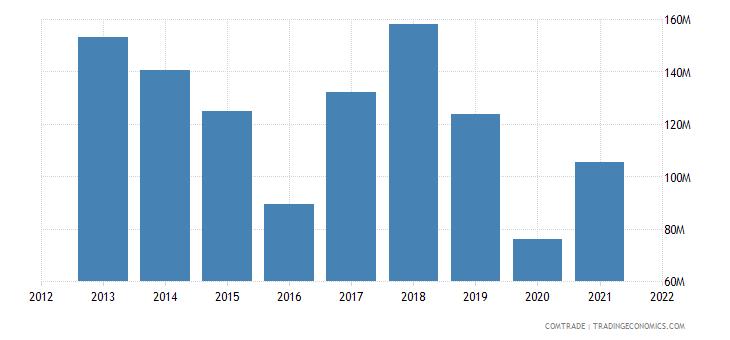 mozambique imports thailand