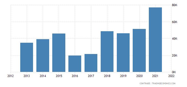 mozambique imports turkey