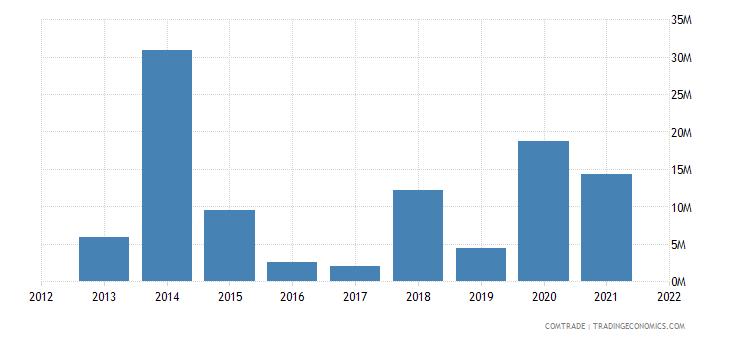 mozambique imports ukraine