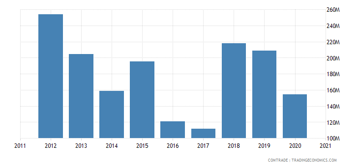mozambique imports united states