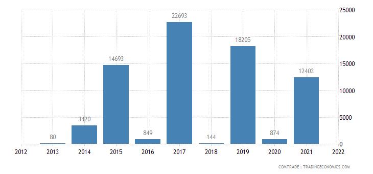 mozambique imports venezuela