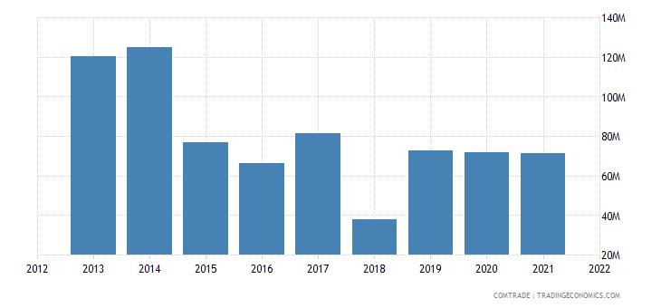 mozambique imports vietnam