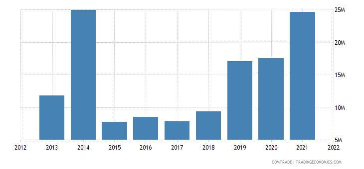 mozambique imports zambia