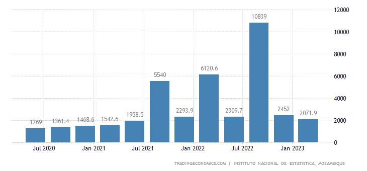 Mozambique Imports