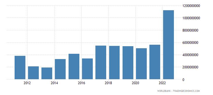 mozambique income payments bop us dollar wb data