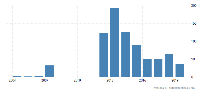 mozambique industrial design applications nonresident by count wb data