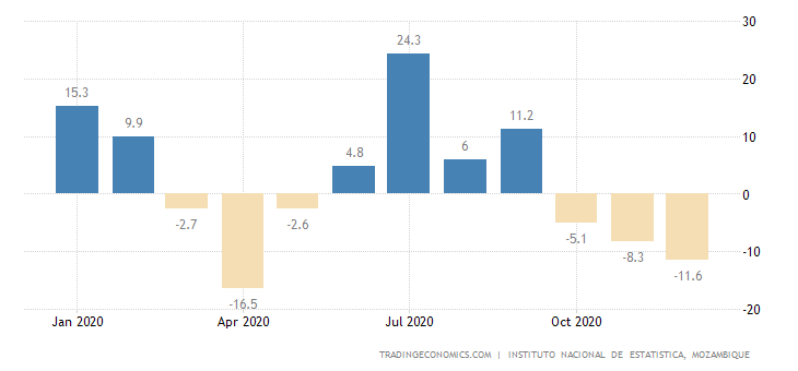 Mozambique Industrial Production MoM