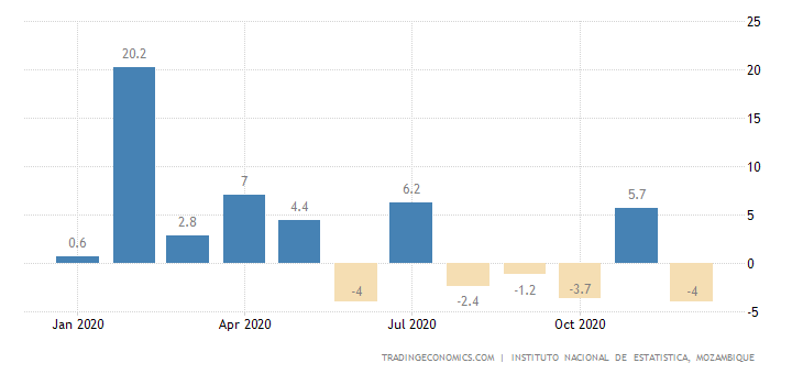 Mozambique Industrial Production