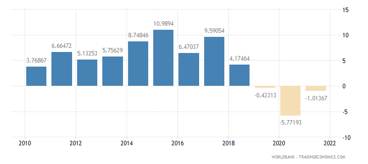 mozambique industry value added annual percent growth wb data