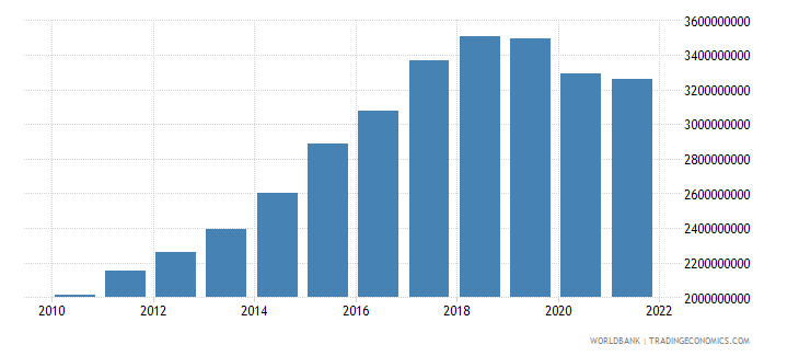 mozambique industry value added constant 2000 us dollar wb data