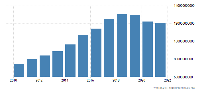 mozambique industry value added constant lcu wb data