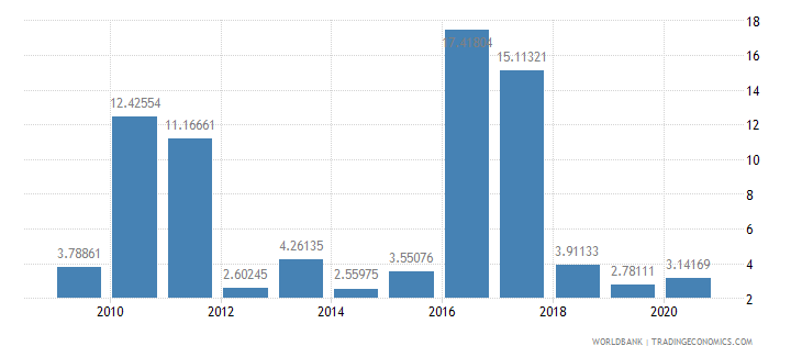 mozambique inflation consumer prices annual percent wb data