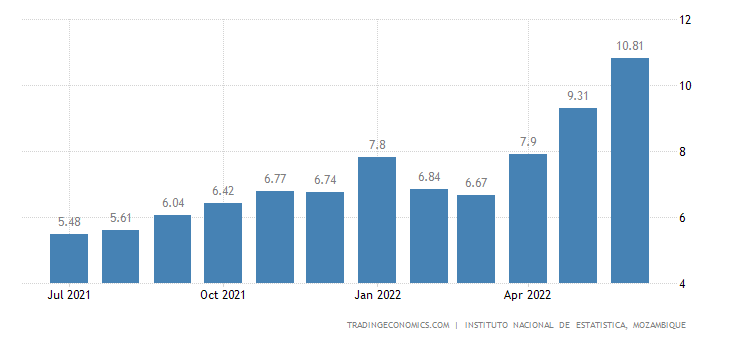 Mozambique Inflation Rate