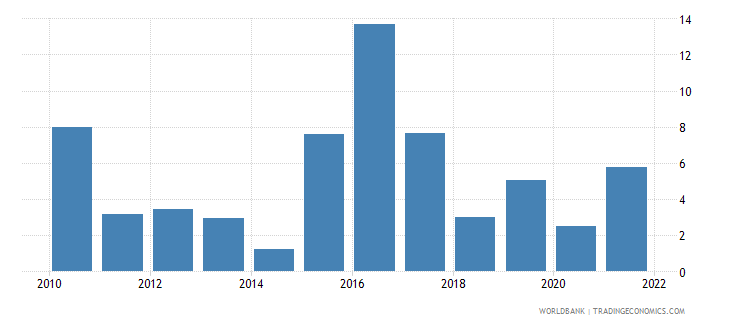 mozambique inflation gdp deflator linked series annual percent wb data