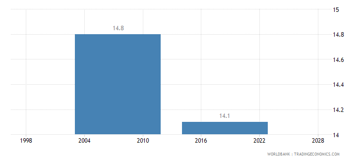 mozambique informal payments to public officials percent of firms wb data