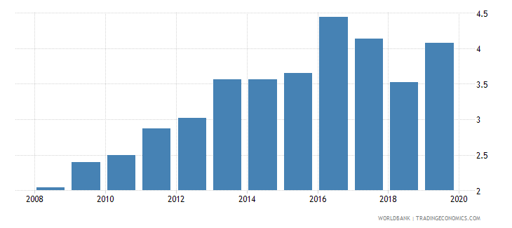 mozambique insurance company assets to gdp percent wb data