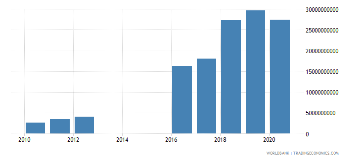 mozambique interest payments current lcu wb data