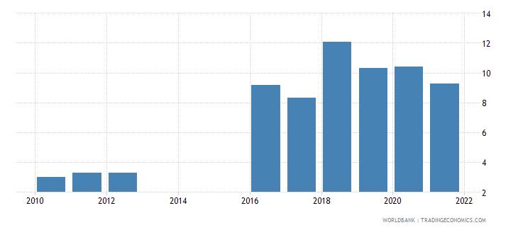 mozambique interest payments percent of revenue wb data