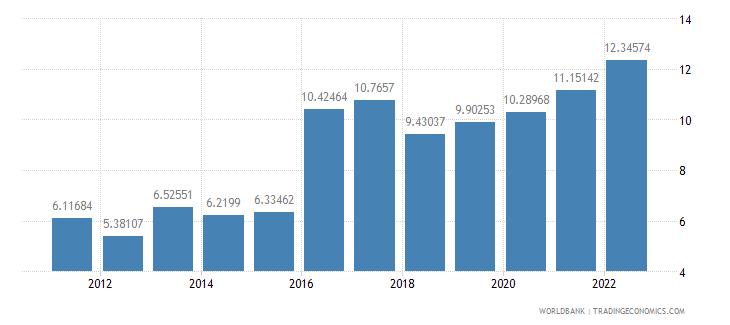 mozambique interest rate spread lending rate minus deposit rate percent wb data