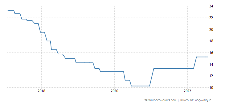 Mozambique Interest Rate