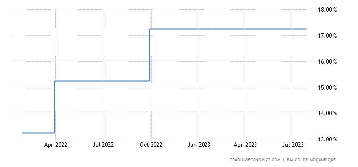 Mozambique Interest Rate