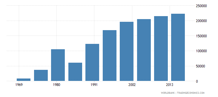 mozambique international migrant stock total wb data