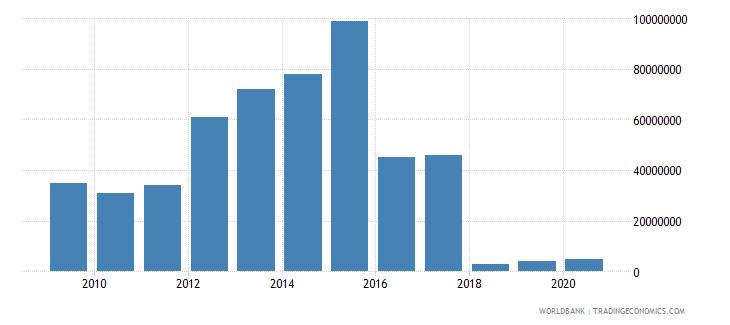 mozambique international tourism expenditures for passenger transport items us dollar wb data