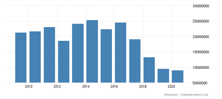 mozambique international tourism expenditures for travel items us dollar wb data