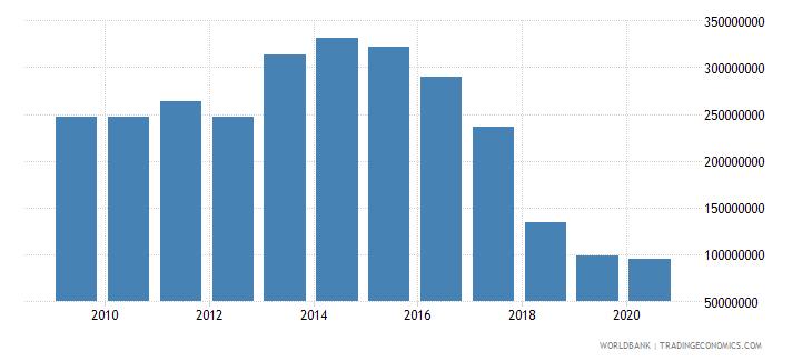mozambique international tourism expenditures us dollar wb data