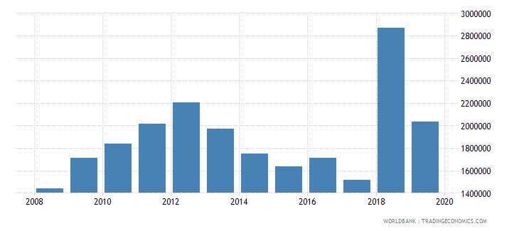 mozambique international tourism number of arrivals wb data