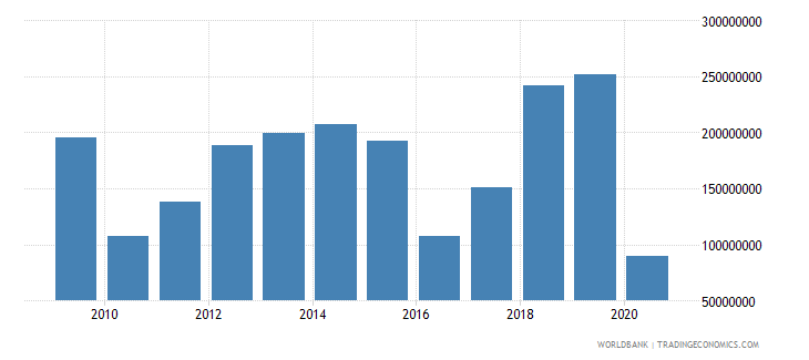 mozambique international tourism receipts for travel items us dollar wb data