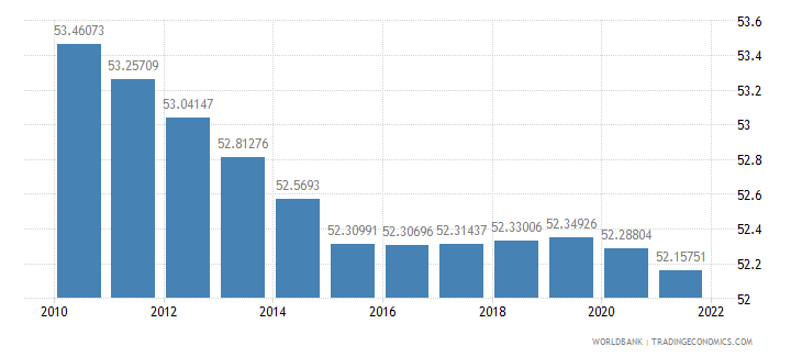 mozambique labor force female percent of total labor force wb data