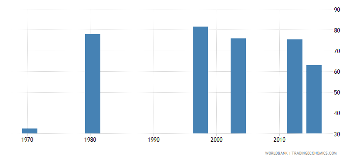mozambique labor force participation rate for ages 15 24 female percent national estimate wb data