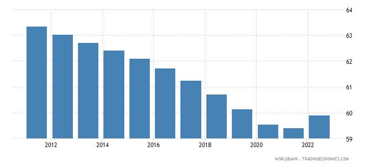 mozambique labor force participation rate for ages 15 24 male percent modeled ilo estimate wb data