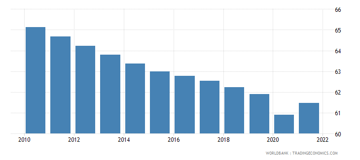 mozambique labor force participation rate for ages 15 24 total percent modeled ilo estimate wb data
