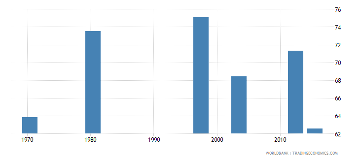 mozambique labor force participation rate for ages 15 24 total percent national estimate wb data