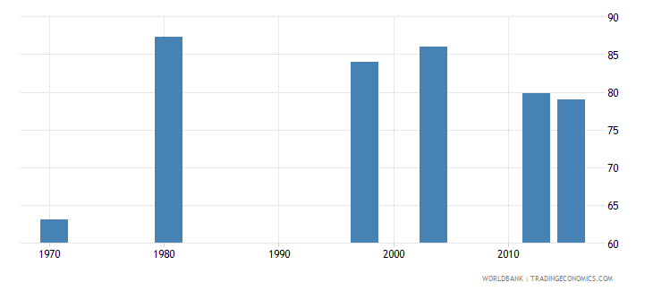 mozambique labor force participation rate total percent of total population ages 15 national estimate wb data