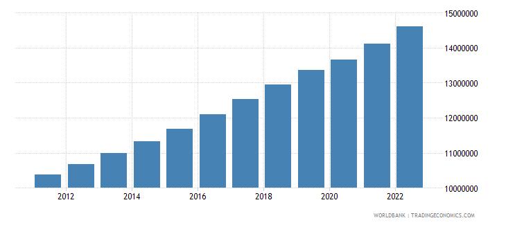 mozambique labor force total wb data