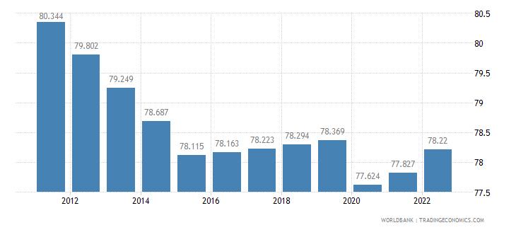 mozambique labor participation rate female percent of female population ages 15 plus  wb data
