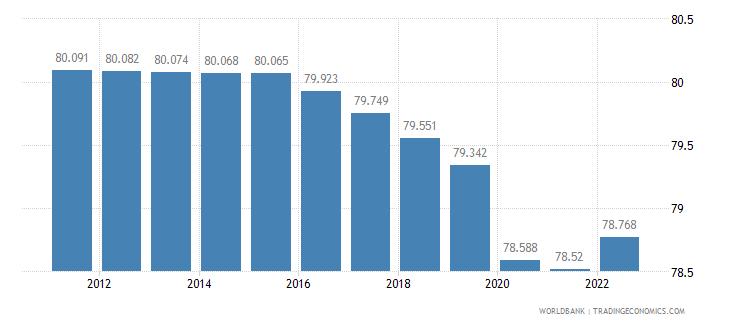 mozambique labor participation rate male percent of male population ages 15 plus  wb data
