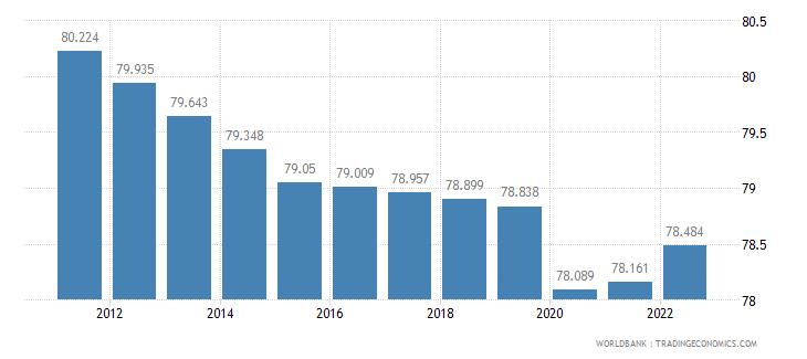 mozambique labor participation rate total percent of total population ages 15 plus  wb data