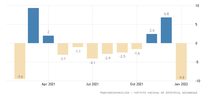 Mozambique Economic Activity Index