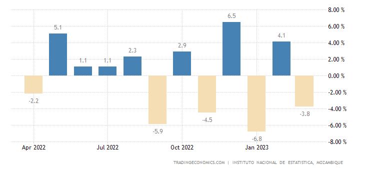 Mozambique Economic Activity Index